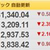 ビットコイン、株式市場共に暴落!VIXがまだ低い?等本日の相場トピック