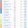 【大井重賞】東京記念競走2019過去10年データと予想