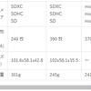 はてなブログ)スマホ等でページ横からはみ出たテーブルを横スクロールできるようにする最も(?)簡単な方法。