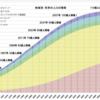 私達が2030年までにやらなければならないことPart2