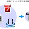 動画ファイル変換フリーソフトの紹介