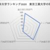 東京工業大学 日本大学ランキング5位