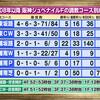 阪神ジュベナイルFの調教プロファイル[競馬道OnLine編]