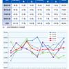 2019年令和元年皮膚科専門医試験 合格率、合格者と試験の講評