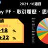 今週My PFは【-12%】2021年week 18の米国株資産推移