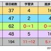 【電験学習進捗】機械0%→1.6%、全体の5.7%→6.2%