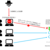 Kaspersky製品ナレッジ 第47回 ~疑似ランサムウェアを用いたKaspersky Security for Windows Serverのアンチクリプター検証~