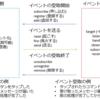 C# イベント & フォーム 基本編