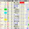 第64回京成杯オータムハンデキャップ(GIII)