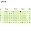 Write Code Every Dayを1年取り組んでみて