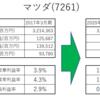 【マツダ, 7261】企業分析 - 財務諸表分析(2020年3月期)