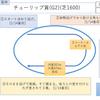 2020/04/12(日) 桜花賞(G1) 有力馬紹介 レシステンシア