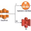 CloudFront+S3に対して自作システムにログインしないと配信・アクセスできないようにする。