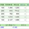 2019.7.23(火) 資産状況