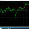 10月8日(木)【Day】FX 本日のドル円・ユーロドル・ユーロ円のエントリーポイント『昨日解説のエントリーポイントでのエントリー』