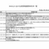 鳩山元首相の「地震の原因はCCS」への反応で分かる楽観性と悲観性!