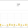 ブログ開設1ヶ月のアクセス状況。ジョジョにPVが向上ちうっ!