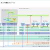 自宅ラボ NSX-T 3.1 の構築。Step-01: はじめに