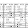 【ハンドボール】~5/4関東学生ハンドボール春季リーグ2019年