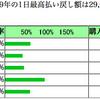 阪神牝馬ステークスの注目馬&3月結果