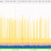 Swarmの運用用にdocker statsコマンドを監視するMuninのplugin作った