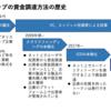 スタートアップの資金調達の歴史から見るセキュリティトークンオファリング(STO)