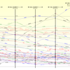 第14回東方Project人気投票のポイント率の推移グラフ