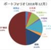 【資産運用】ポートフォリオ更新(2018年12月末時点)