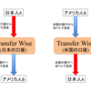 海外の銀行口座に送金するならTransfer Wiseが一番お得