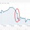 トランプのAmazon攻撃!株価暴落!! ネット通販の巨人への批判は的を得ているのか