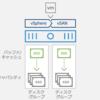 VMware vSAN 6.7U1 って今どうなってるの? ④ 性能編