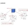 1.バンドル調整 ~ モデル化,及び問題設定