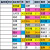【チューリップ賞(G2)2021】過去5年成績傾向データ分析
