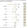 ヨーロッパの若者は、メディアの移民報道に不満