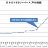 日本のマネタリーベース(2006~2016年)