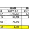【就活生必見】財務的に見た業界分析~不動産業編~
