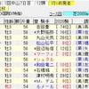 京成杯・日経新春杯2020の買い目