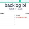ヌーラボ社のBacklogの課題を見える化(チャート)するツールを作成しました