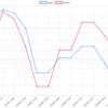 4/8(月)のEA運用結果 +20,254円(-39.5pips)  HANA-Thanksが苦戦するもエンジェル勢が利確で無事プラスでした。