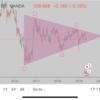 長期的に分析したドル円の恐怖のシナリオ