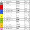 セントウルS & 京成杯AH予想 2017/09/10(日)
