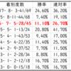 【ABH】スプリングステークス2021Trend Starlion|中山芝1800mで活躍する種牡馬は?