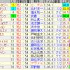 第70回阪神ジュベナイルフィリーズ(GI)