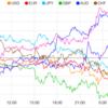 【株 FX】米独立記念日を前にダウとナスダックは過去最高値を更新
