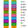 米国株運用状況 17ヶ月目 2018年7月末