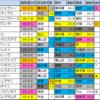 【帆柱山特別(小倉)】メイン予想2020年2/22(土)