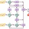 「媒体のサニタイズに関するガイドライン」の概要(NIST SP800-88)