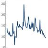 アメリカ株式市場で、個人投資家の売買高が減少中。資金は消費へ。