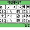 7/22(土)の複勝コロガシの予想。9時時点のオッズで1,200→9,000円