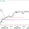 S&P500指数の日足トレンド分析-Day59